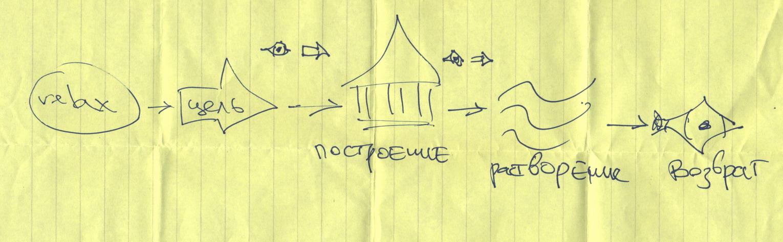 sheet - 23.10.01 The Crossfishes: Slava + Chaos as Shelter + Igor18 + Ant at Mehoga 4