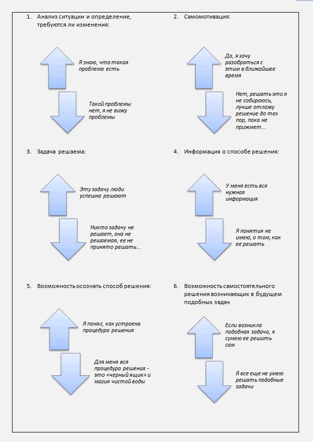shema1 - Об откладываемых задачах
