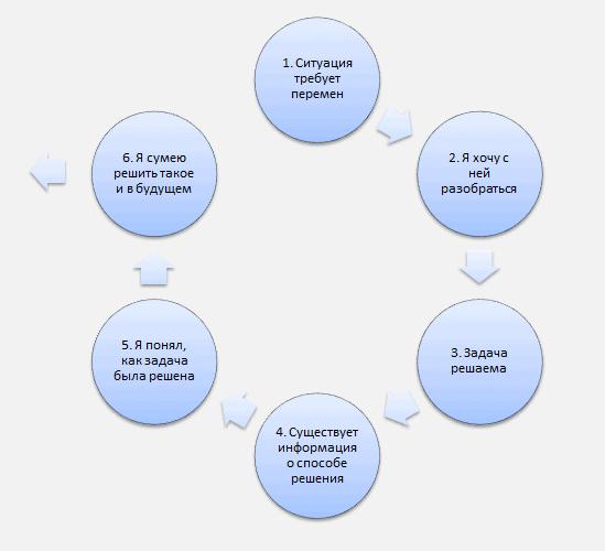 shema2 - Об откладываемых задачах