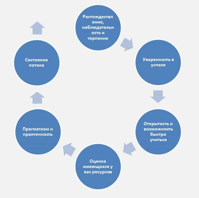 inerciya sostoyanijj - Об инерциях состояний и трех критериях, согласно которым помощь нужна срочно