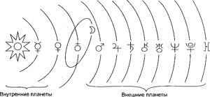 blog post 28.08.14 5 - Структура астрологического языка