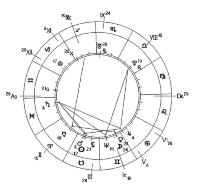 blog post 28.08.14 6 - Структура астрологического языка