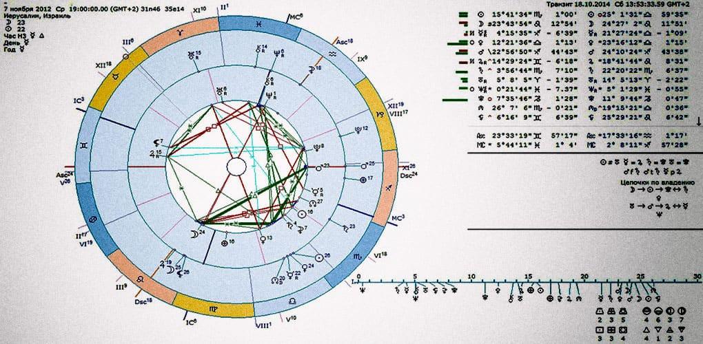 Базовая Астрология