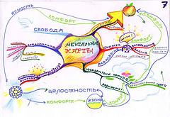 Ментальная карта (mind map)