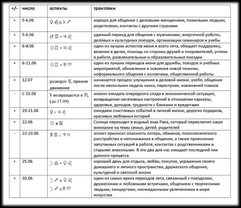 zapiski na iyun 20151 - Астрологические записки на июнь 2015
